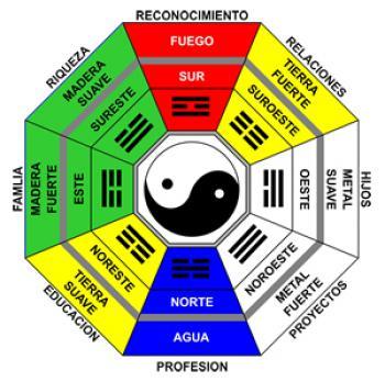 Feng shui en la casa for Reglas del feng shui en el hogar
